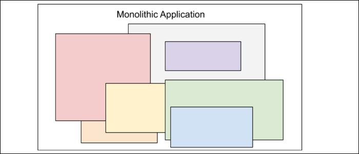 large monolithic application