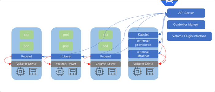Master Kubernetes server manages a cluster of worker nodes that run any number of containers, packaged in Kubernetes Pods.