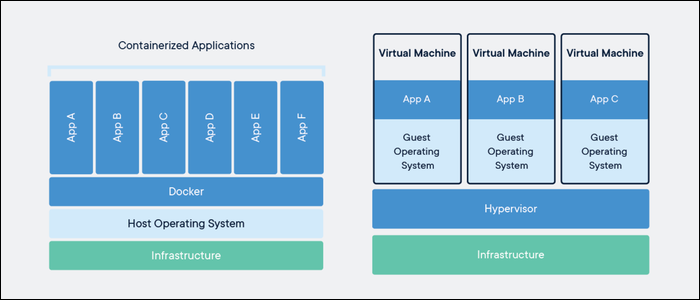 Docker containers offer isolation without the overhead of virtual machines