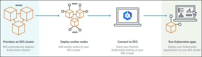 AWS EKS can run Kubernetes apps across multiple AWS availability zones