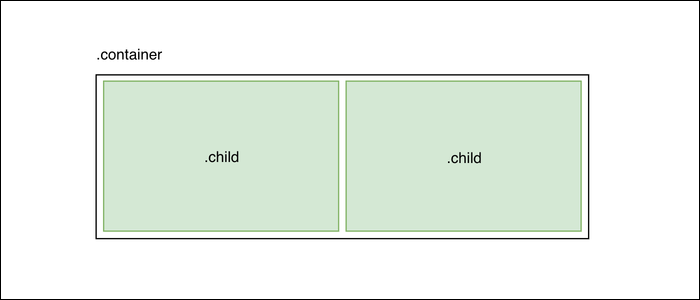 Flexbox works by adjusting the size of items (children) within a container to scale with a changing window size