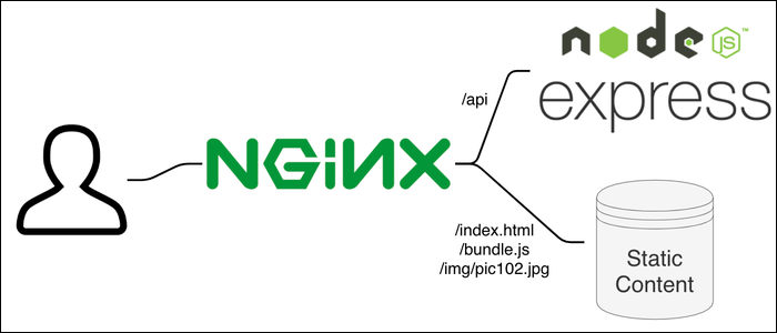 Use nginx as a web server for other static content.