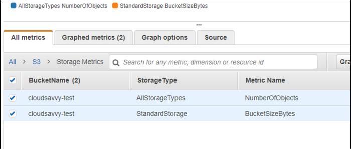 View bucket size metric in CloudWatch.