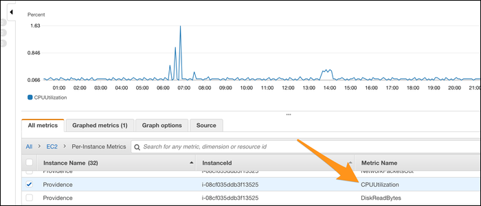 Graph of CPU usage.