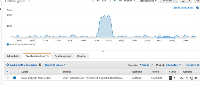 """CloudWatch's """"NetworkIn"""" and """"NetworkOut"""" statistic for each instance."""