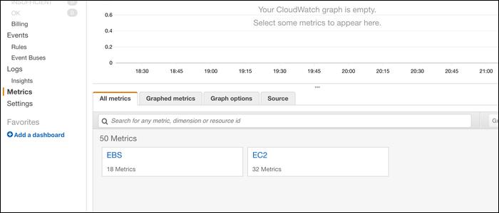 CloudWatch log