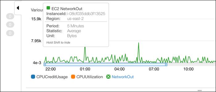 Graph of multiple metrics on the same graph.