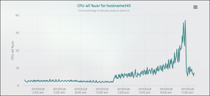 sargraph displays a chart of CPU usage.