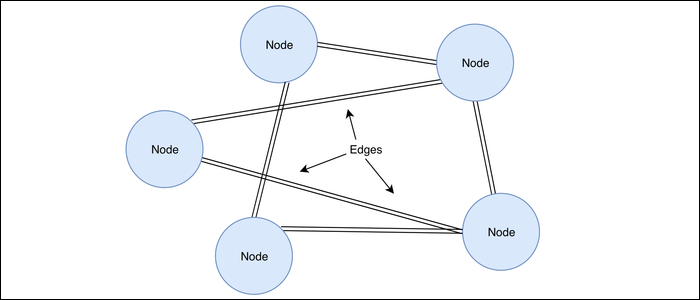 A graph database with several nodes or objects and their connections known as edges.
