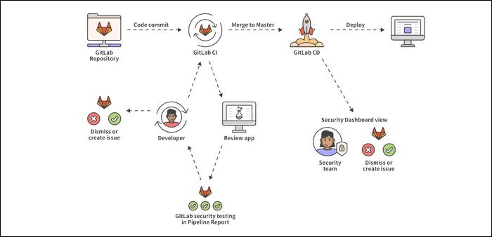 GitLab DevOps workflow