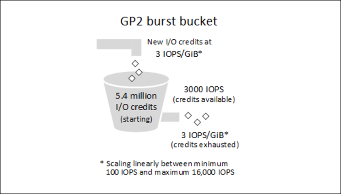 GP2 burst bucket model