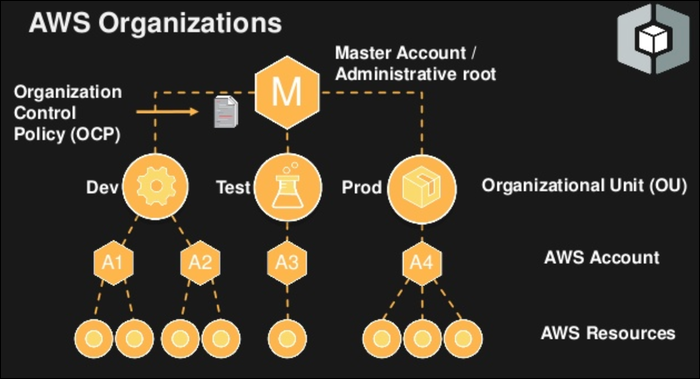 In AWS Organizations, the master account acts as the root of the tree, controlling permissions to each account under it.