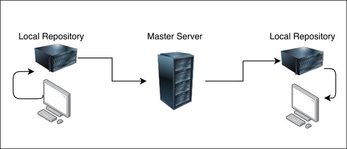 decentralized version control