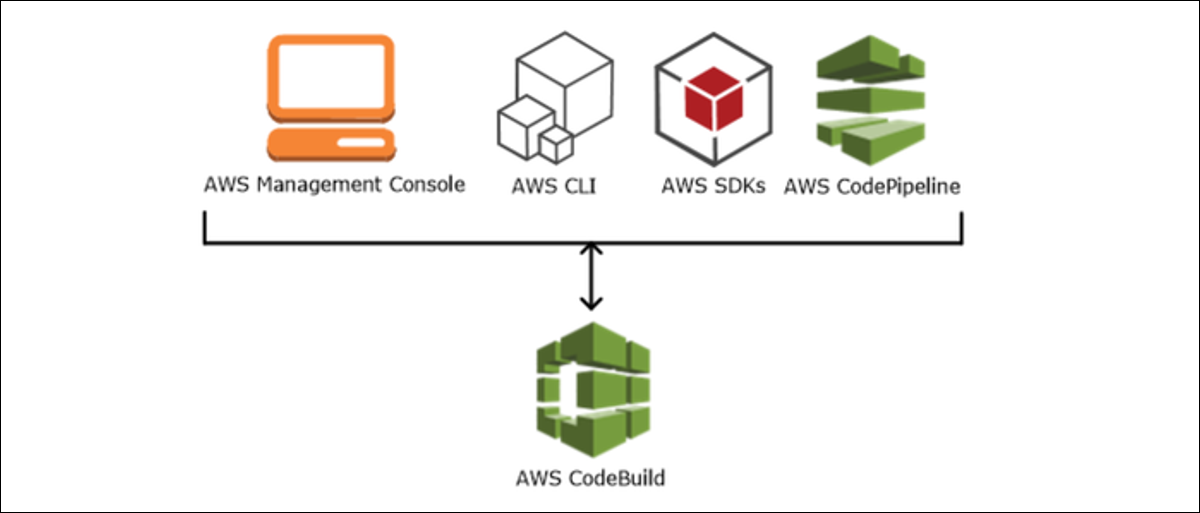 AWS automated build service