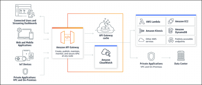API gateway sits in front of other services