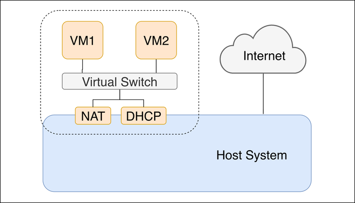 nat network