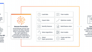 Build Machine Learning Recommendations Into Your App With AWS Personalize