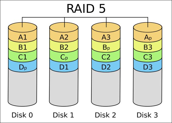 raid 5