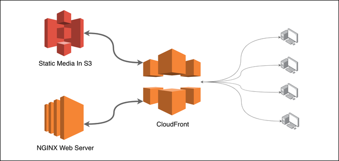 cloudfront serves content to users
