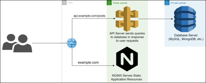 An API server setup