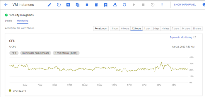 """The """"Monitoring"""" tab shows how your instance is doing"""