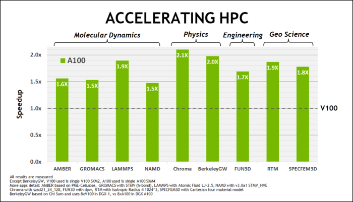 HPC performance improvements
