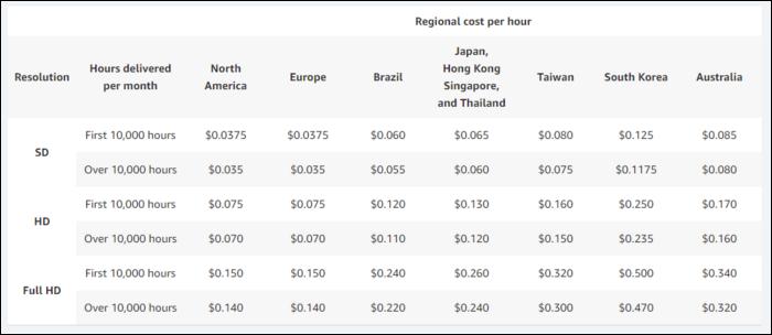 Regional costs per hour.