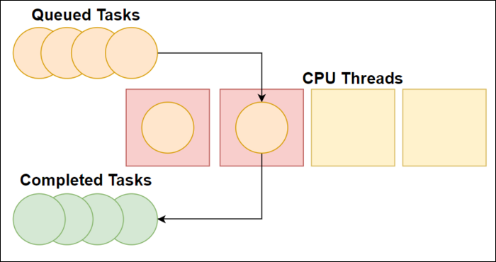 Thread pool takes queue of tasks and assigns them to CPU threads for processing. Once returned, they're put intocompleted task list where their values are accessed.