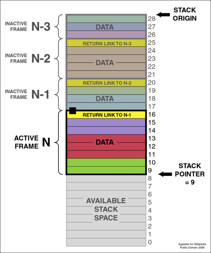 Stack frames define blocks of memory for different functions. Stack allocations are extremely fast.