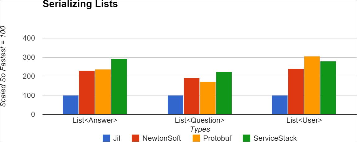 Jil is a .NET JSON serializer/deserializer.