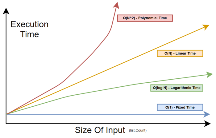 Big O Notation: a graph with the size of the input (like the number of list elements) on the X axis, and execution time on the Y axis.