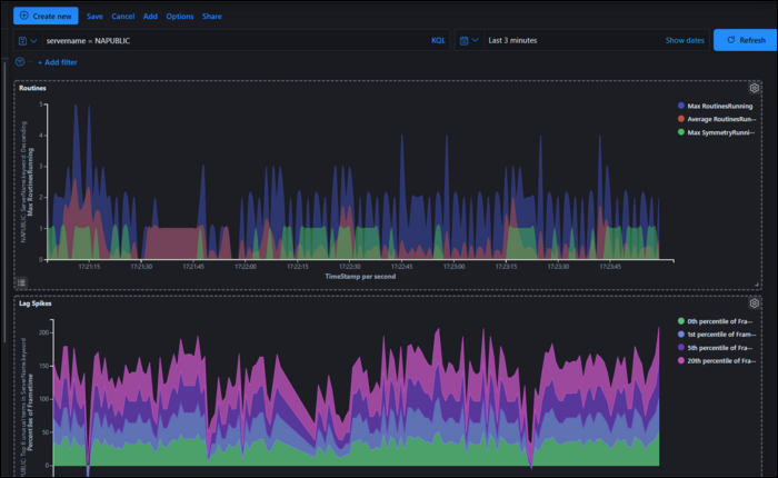 Kibana is a visualization dashboard for Elasticsearch.