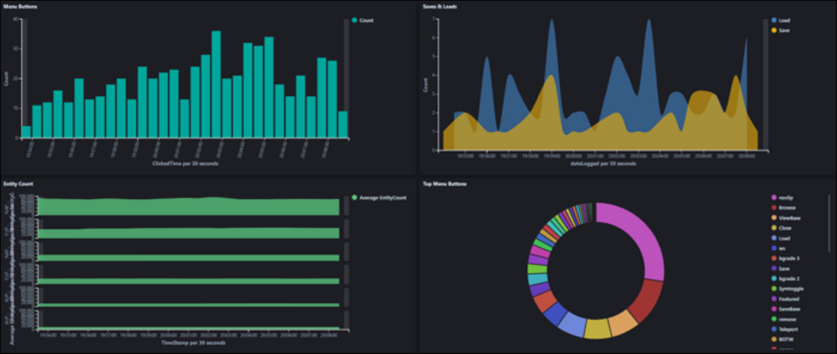 Add a visualization to a dashboard for quick access.