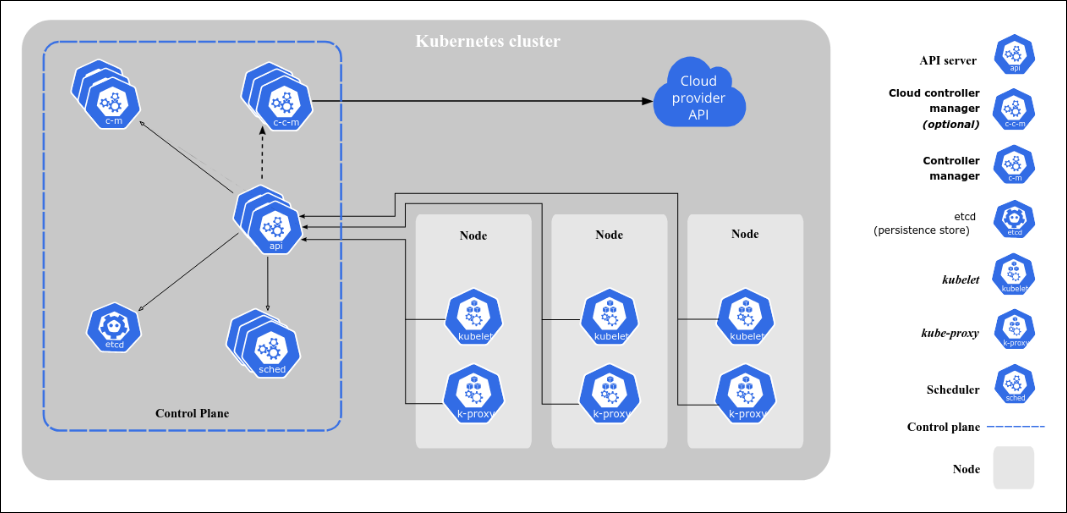 Graphic showing Kubernetes cluster architecture
