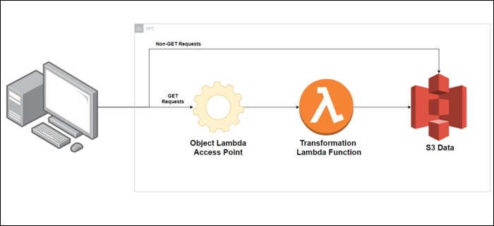 When you make a GET request for a file in an S3 bucket, the Lambda function for that access point will be automatically called, allowed to access the original object, and return a transformed object back to the application.