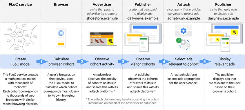 Google flowchart showing how FLoC works