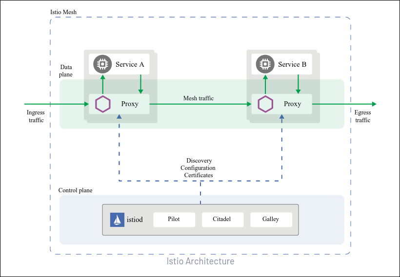Istio diagram showing a service mesh architecture