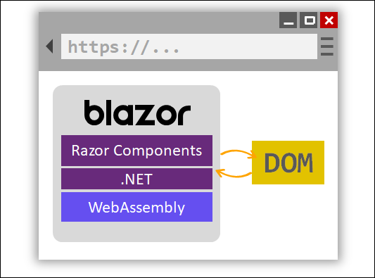 Instead of talking to the server over SignalR, Blazor WebAssembly directly talks to the DOM.