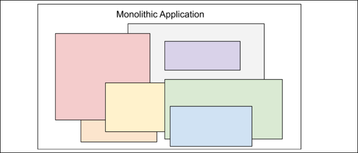 Monolithic application with many parts