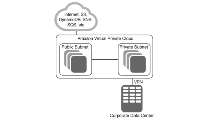 AWS template for custom VPCs, including public and private subnets with VPN connection for on-site access.