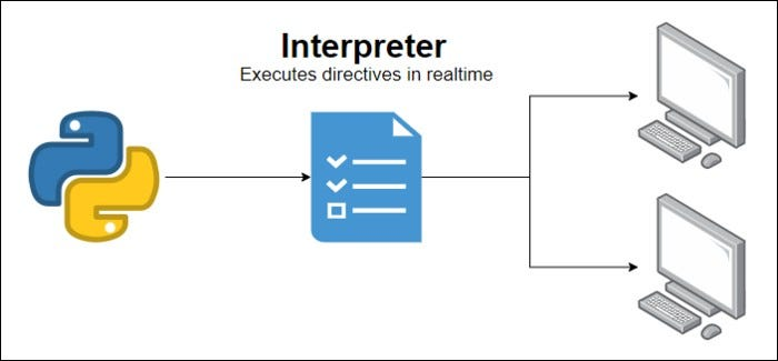 An interpreter takes the source code of a program and handles carrying out the execution at runtime.