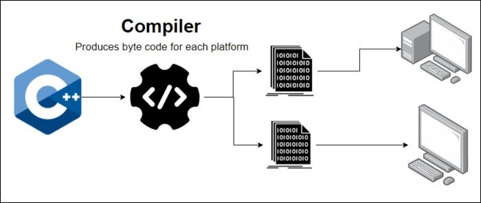 A compiler takes source code and converts it into binary machine code before running the application