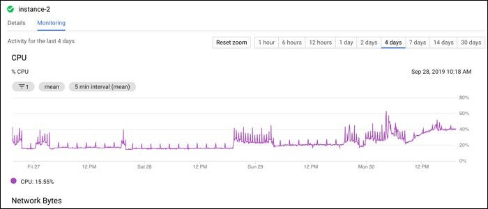 "Graph of CPU usage under the ""Monitoring"" tab in the instance info."