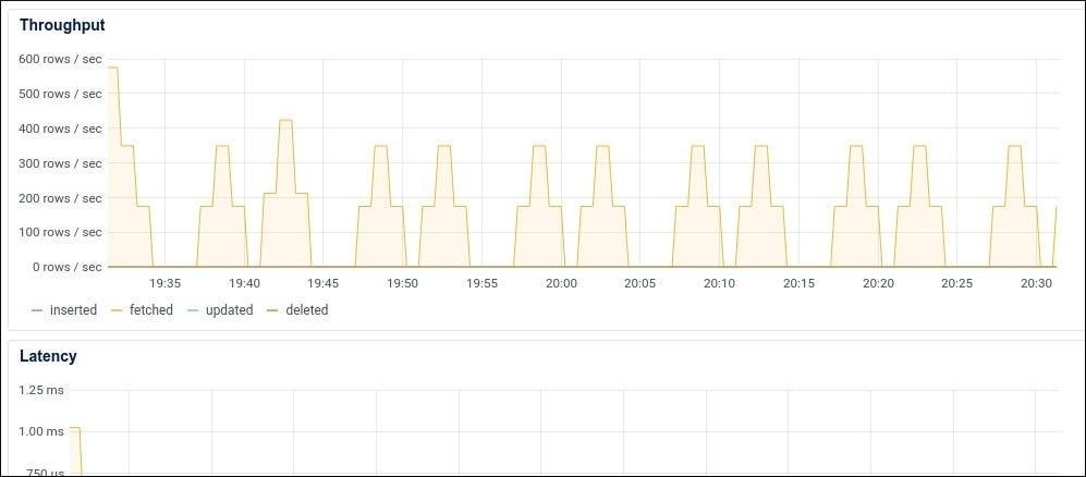 Pillanatkép a DigitalOcean adatbázis-betekintésről