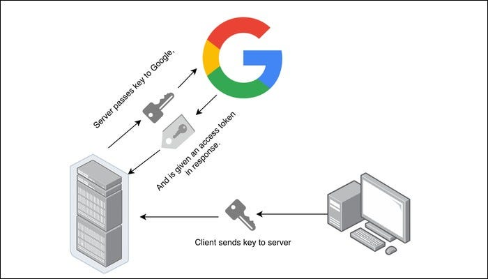 Server passes key to Google to get an access token and ID token, used to actually access user's account