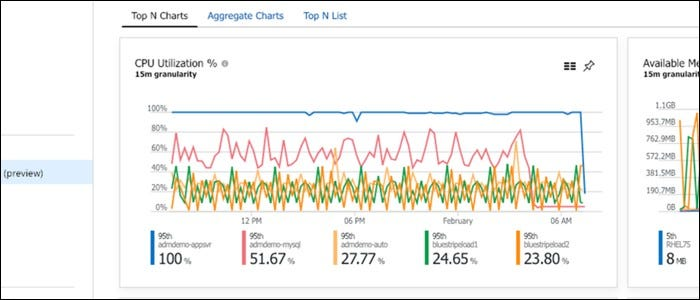 Azure Monitor displays similar info as Google Cloud Platform.