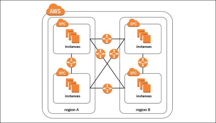 VPCs are specific to AWS regions.