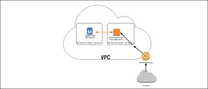 Prevent services being accessible by everyone prevent by locking down connections to your virtual private cloud.