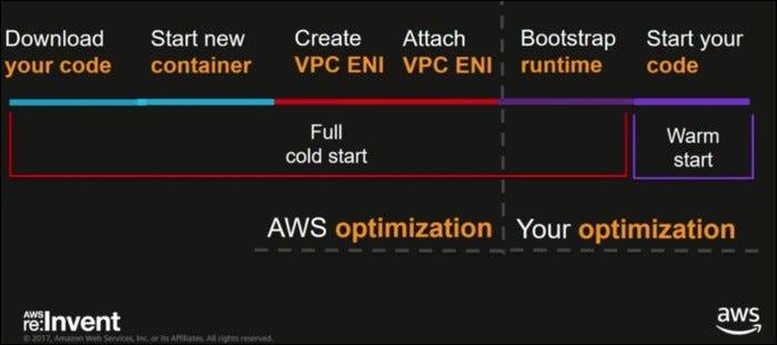AWS lambda optimization