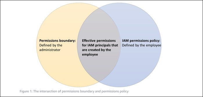 The intersection between the Permissions policy and the Permissions boundary.